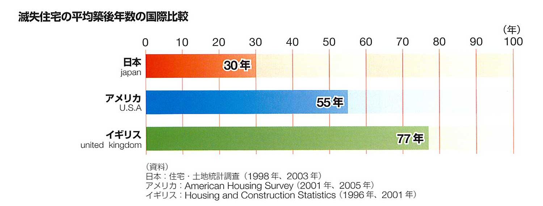 長期優良住宅「寿命」