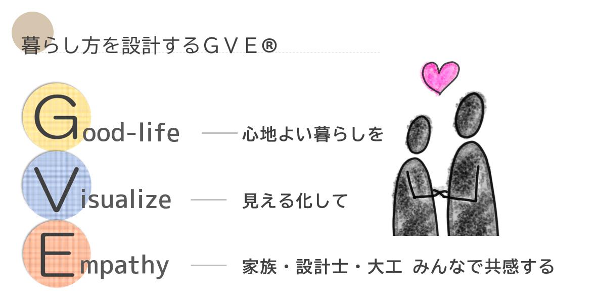 心地よい暮らしを設計するGVE